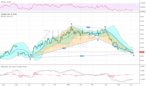 ZUMZ: Passin on this one today as a total of 7 contracts have traded..