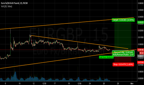 EURGBP: EUR/GBP Plan 10/26/16