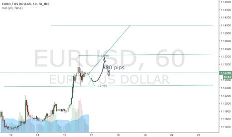 EURUSD: EUR/USD 17/08/16