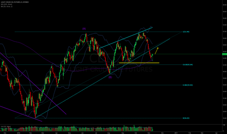 CL1!: Further projection