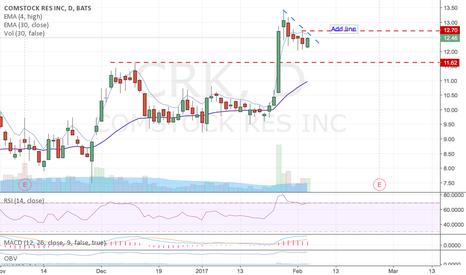 CRK: setting up - nice post breakout flag