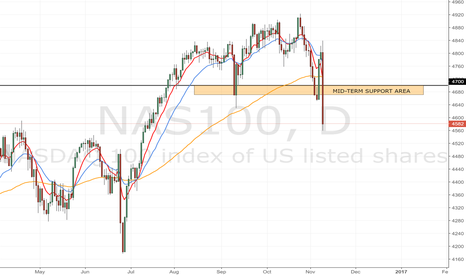 NAS100: Nasdaq: Trump brings the index down