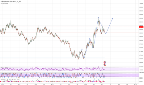 EURGBP: possible double top