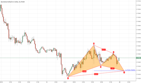 AUDUSD: another gartley advanced formation
