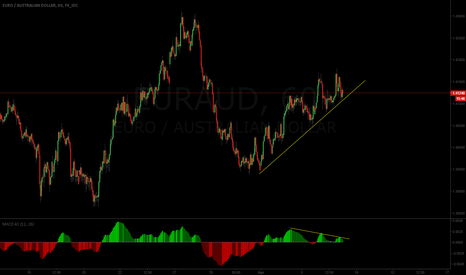 EURAUD: Nice flag wait for breakout