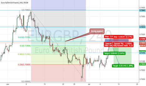 EURGBP: EURGBP trade to bounce down due to euro weakness