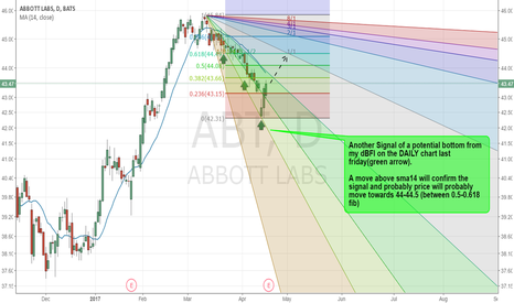 ABT: ABT - Potential bottom. Awaiting for confirmation
