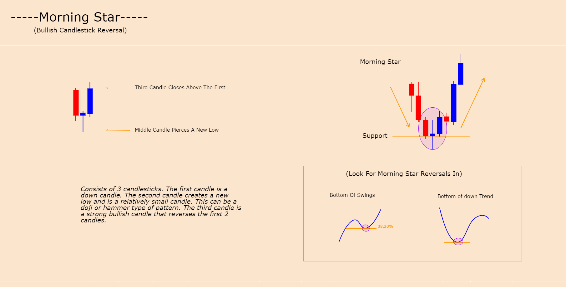 MORNING STAR - CANDLE FORMATION (BULLISH REVERSAL)