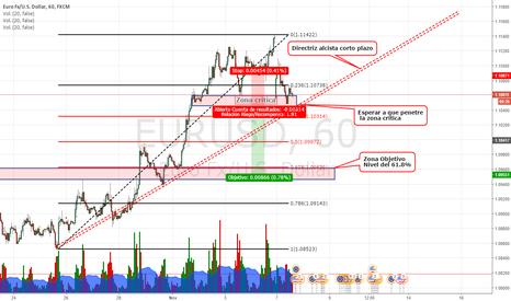EURUSD: Posible escenario para EUR/USD