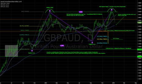 GBPAUD: Clear Technical Breakout Trade / Broken AB=CD /