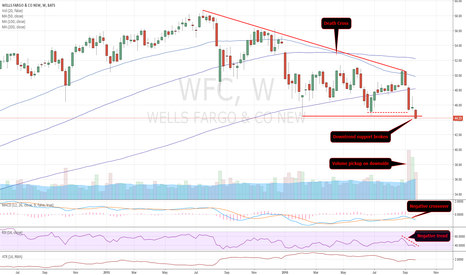 WFC: The downfall of Wells Fargo?