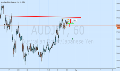 AUDJPY: This Is Pure Gold Trust Me I Know It