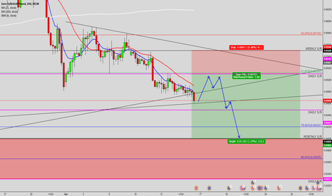 EURGBP: Eurgbp short idea (read description)