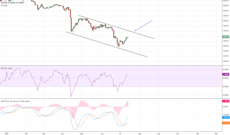XAUUSD: Daily down trend channel
