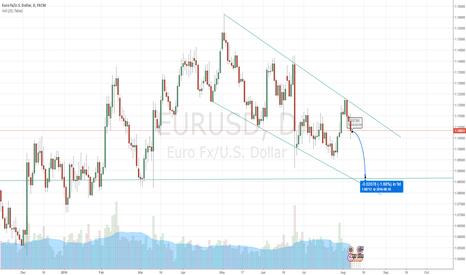 EURUSD: EUR/USD Trade Idea