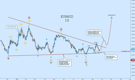EURAUD: EURAUD Long: Posible Triangle Breakout & EW Count