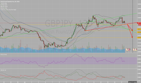 GBPJPY: Risk Averse GBPJPY into weeks end