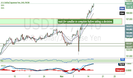 USDJPY: Lesson from this trade.