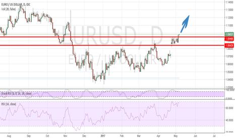 EURUSD: EUR USD Bullish impulse