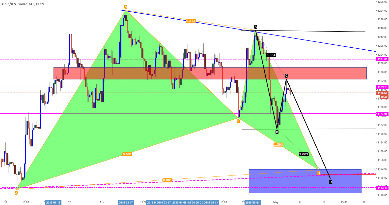 Short based on Current Price action on Gold