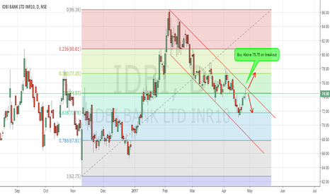 IDBI: IDBI Bank trading in downtrend channel