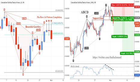 CADCHF: CADCHF: Shorting At Potential Reversal Zone!