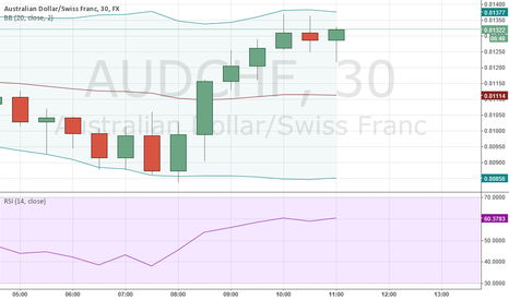 AUDCHF: VALUTE