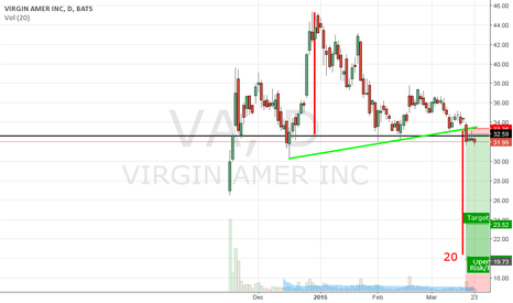 VA: Virgin Amer Inc. - Sell