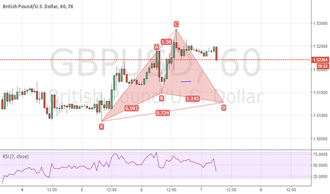 GBPUSD: cypher pattern GU 60 mins