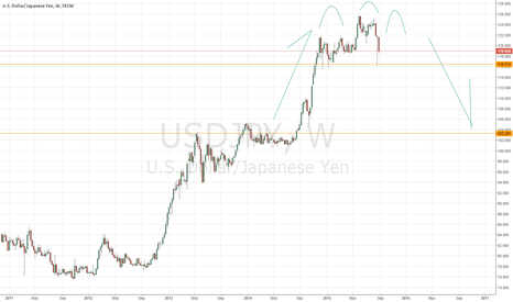 USDJPY: Distribution to test levels from leg up?