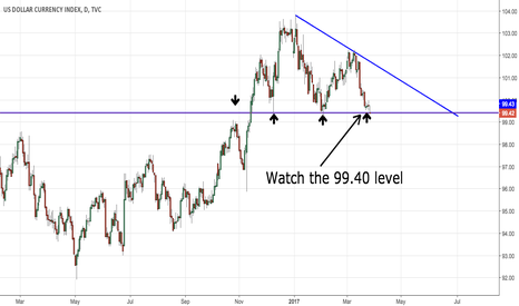 DXY: DXY Key Level to Watch For