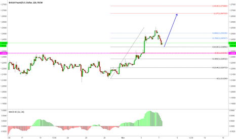 GBPUSD: good time to enter long