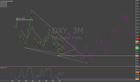 DXY: DXY -- 50year technical forecast