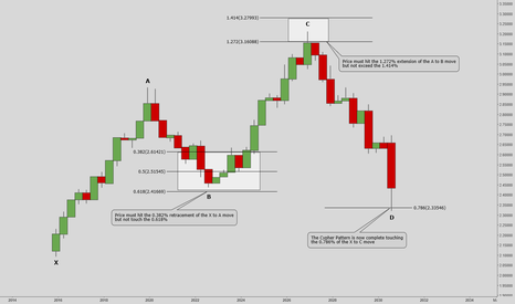 EURUSD: How To Trade The Cypher Pattern.