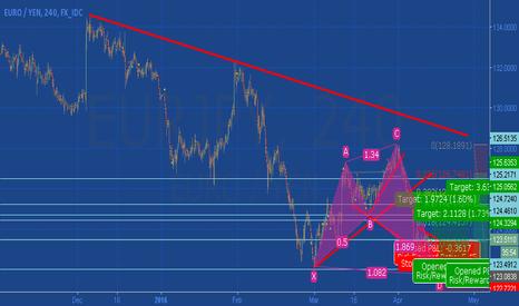 EURJPY: Shark Pattern Eur/jpy time for Long