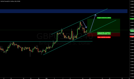 GBPUSD: The Bullish Channel Nov. 15 2016