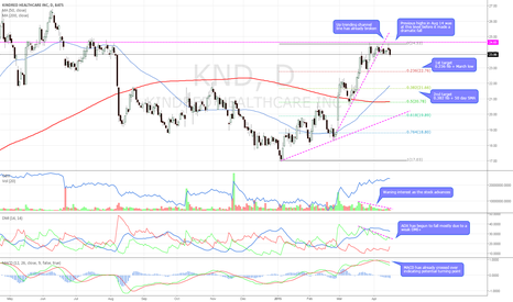 KND: Bearish technicals. Low volume and soft at prior high.