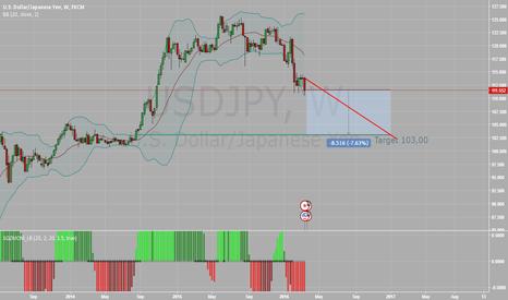 USDJPY: JP Morgan Analysts Lower USD/JPY Forecast to ¥103