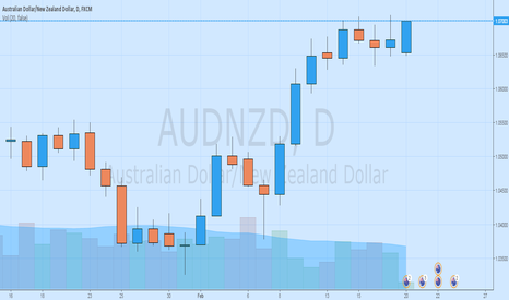 AUDNZD: A good move to look at!!