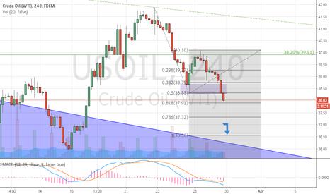 USOIL: Short term bearish in Oil