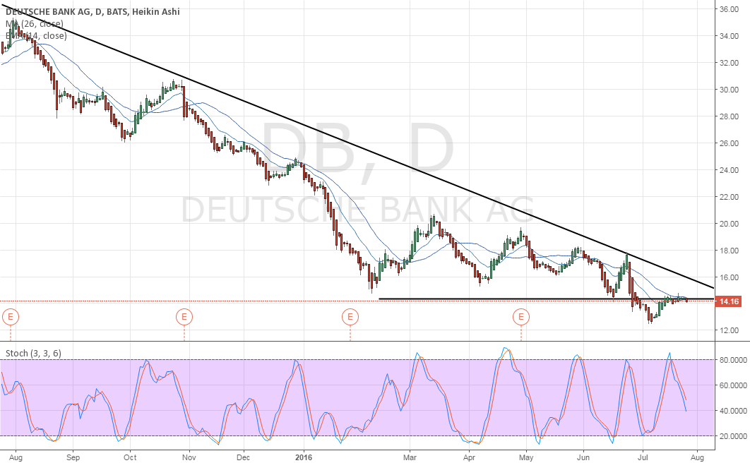Deutsche Bank Triangle Breakout