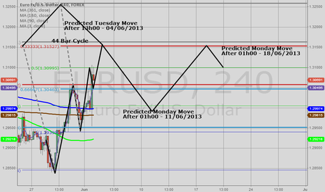 EURUSD: Longest Market Forecast Attempt Yet - Gann Style