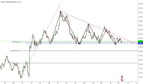 EURGBP: Descending triangle on EURGBP / D1