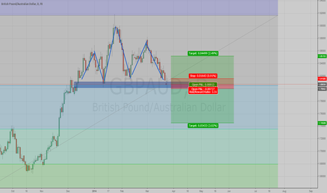 GBPAUD: Short only....