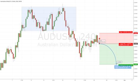 AUDUSD: AUDUSD Bear Trend to Resume