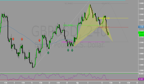 GBPUSD: Potential Bat Swing Trade