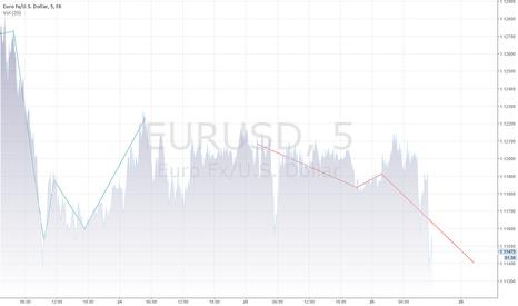 EURUSD: forecasting-events-system