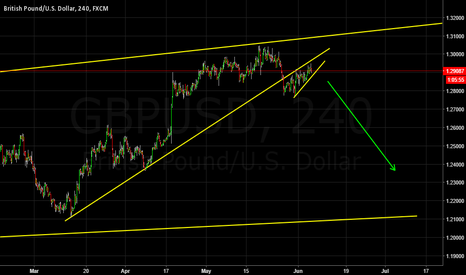 GBPUSD: Looks like a sell to me