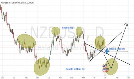 NZDUSD: nzdusd...short after break the strong support