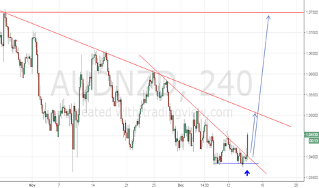 AUDNZD: Here we go